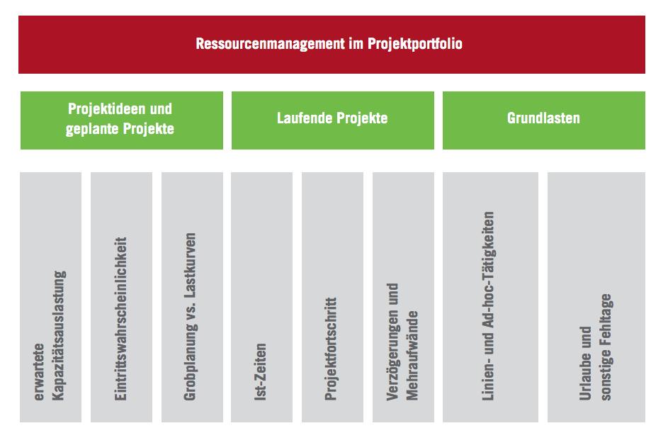 Ressourcenmanagement im Projektportfolio