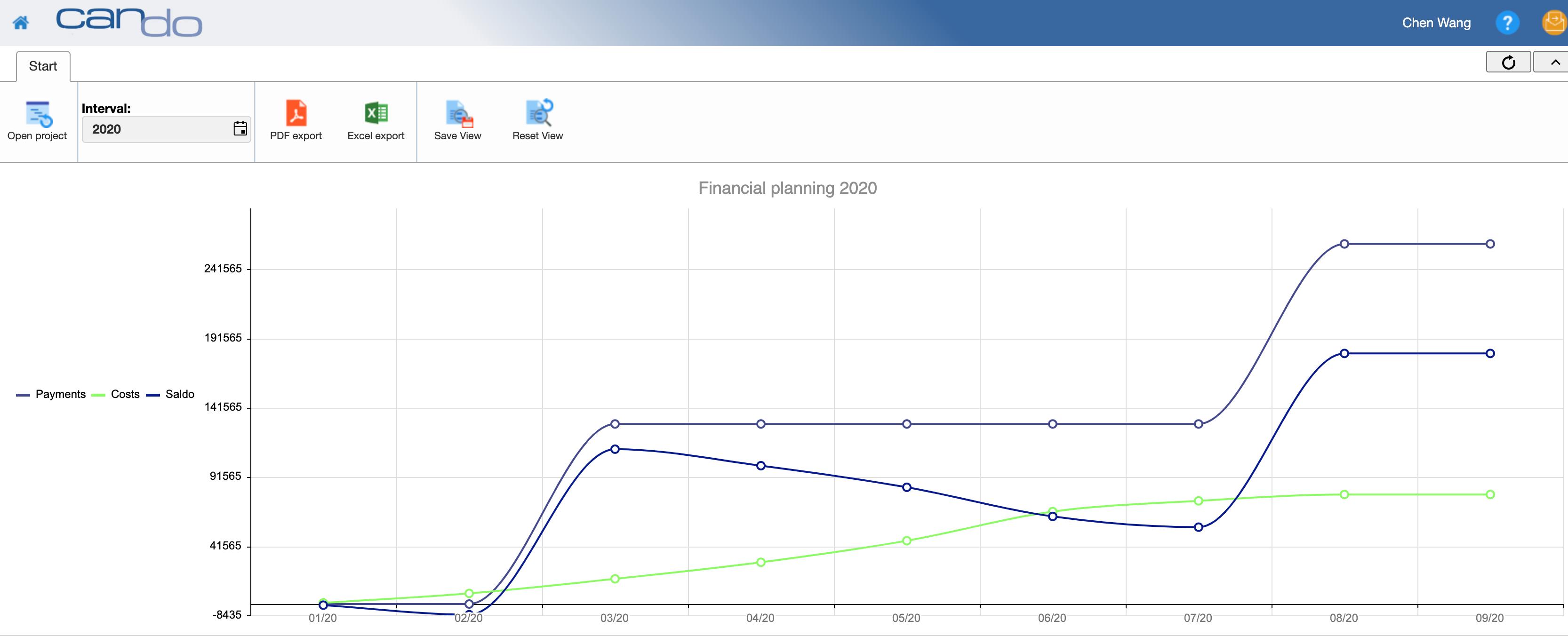 Finance and budget management: Finanzen_Grafik